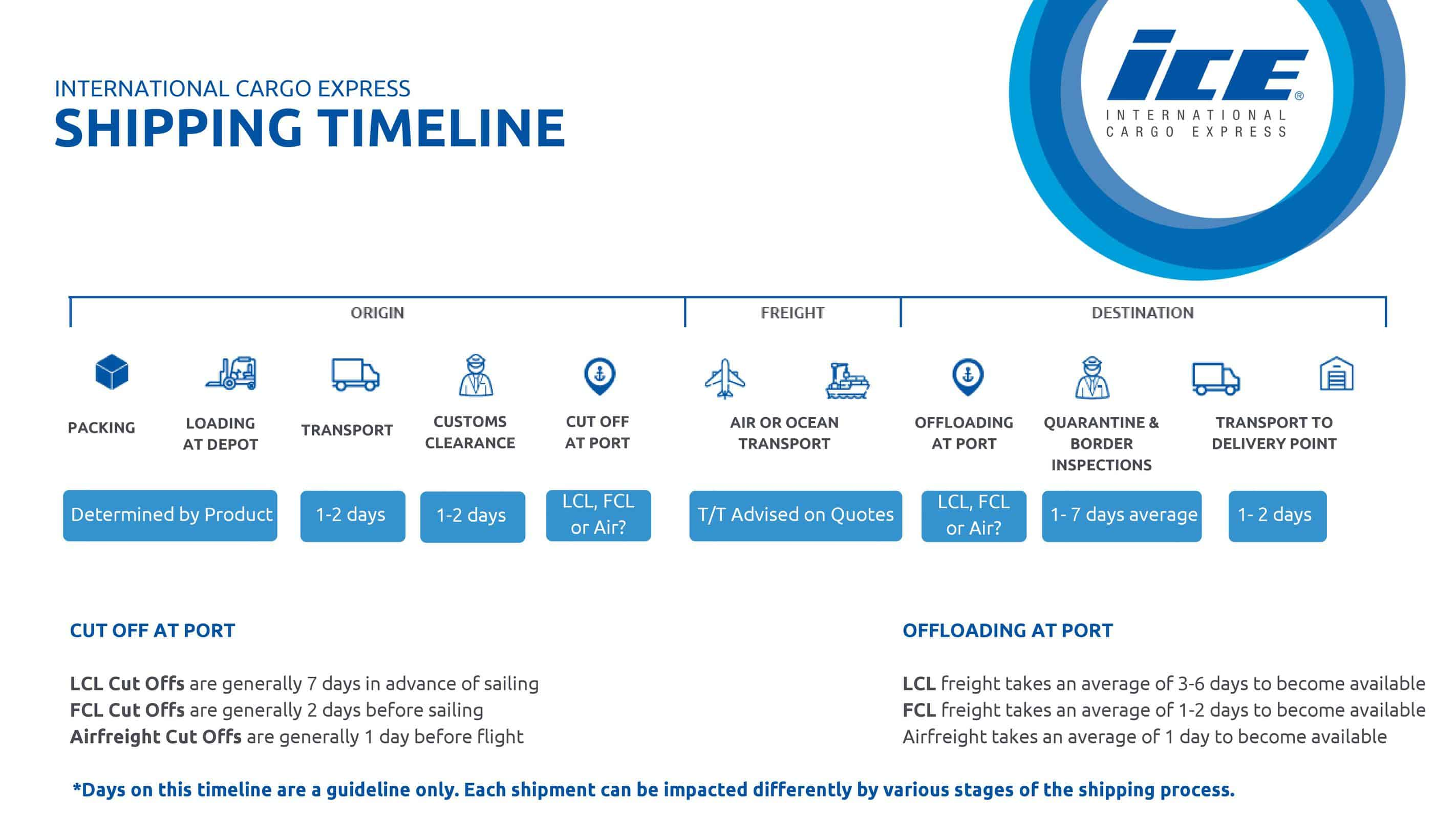 shipping timeline chart