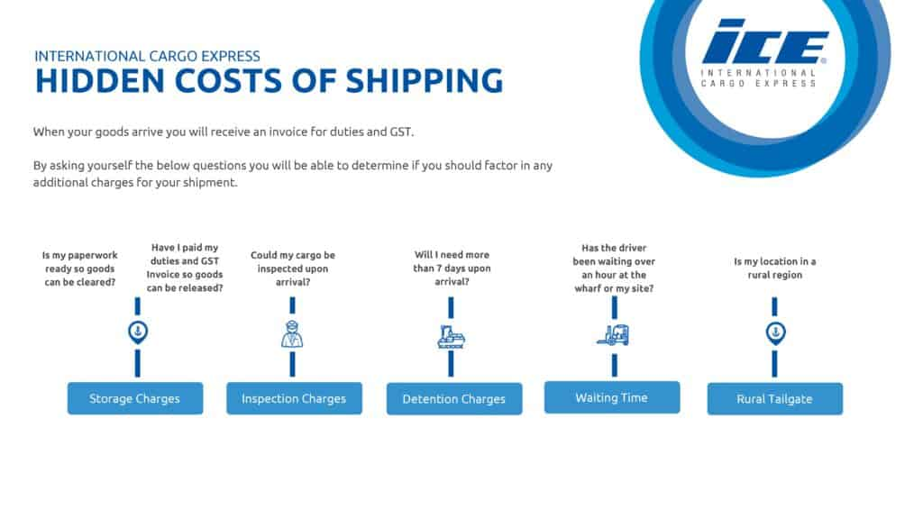 Hidden Costs of Shipping chart