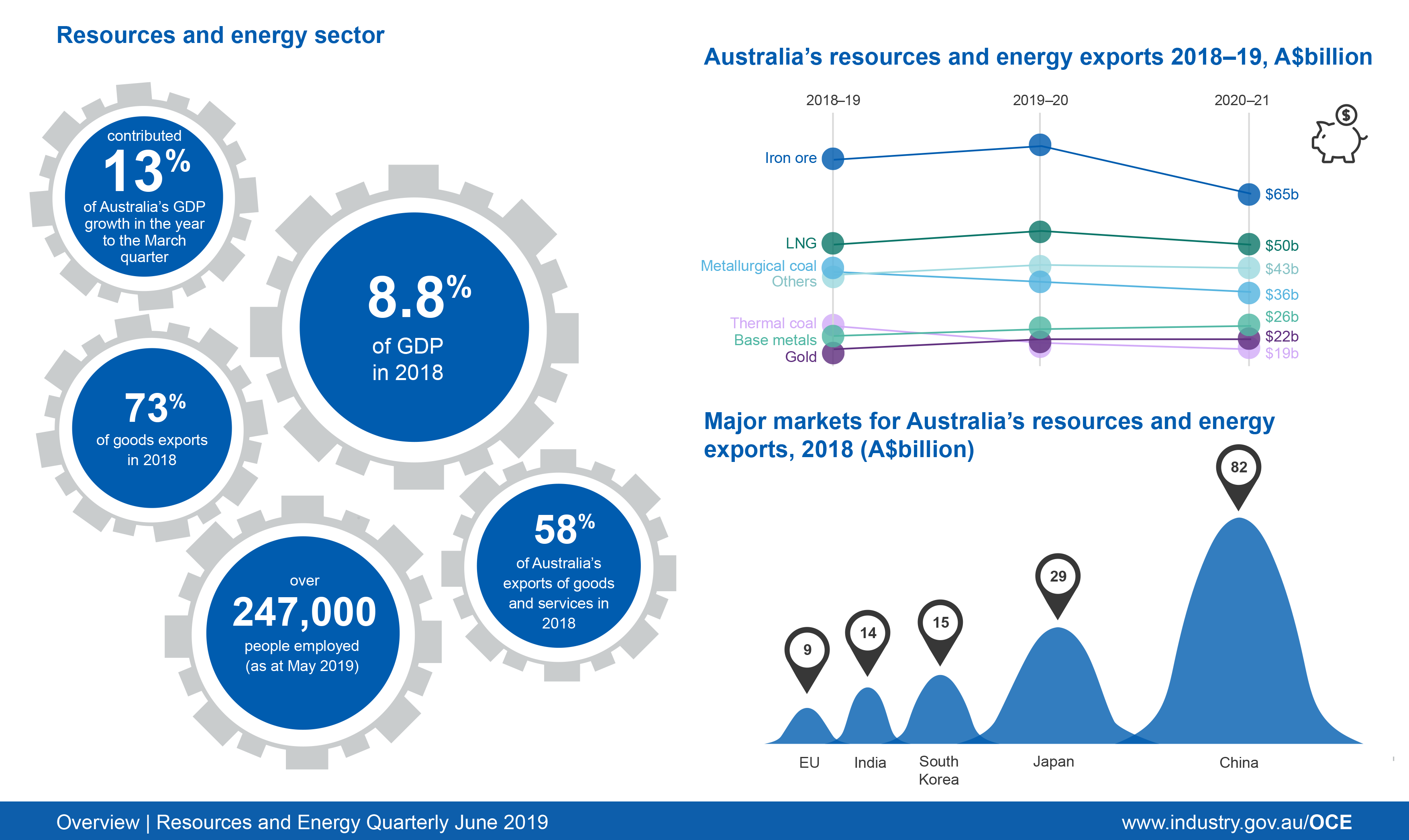 Australia's resource and energy export earnings in billions 2018-2019 infographic