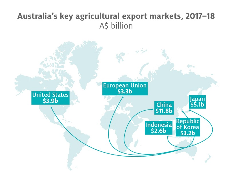 Australia's Key Agricultural Export Markets 2017-2018 chart