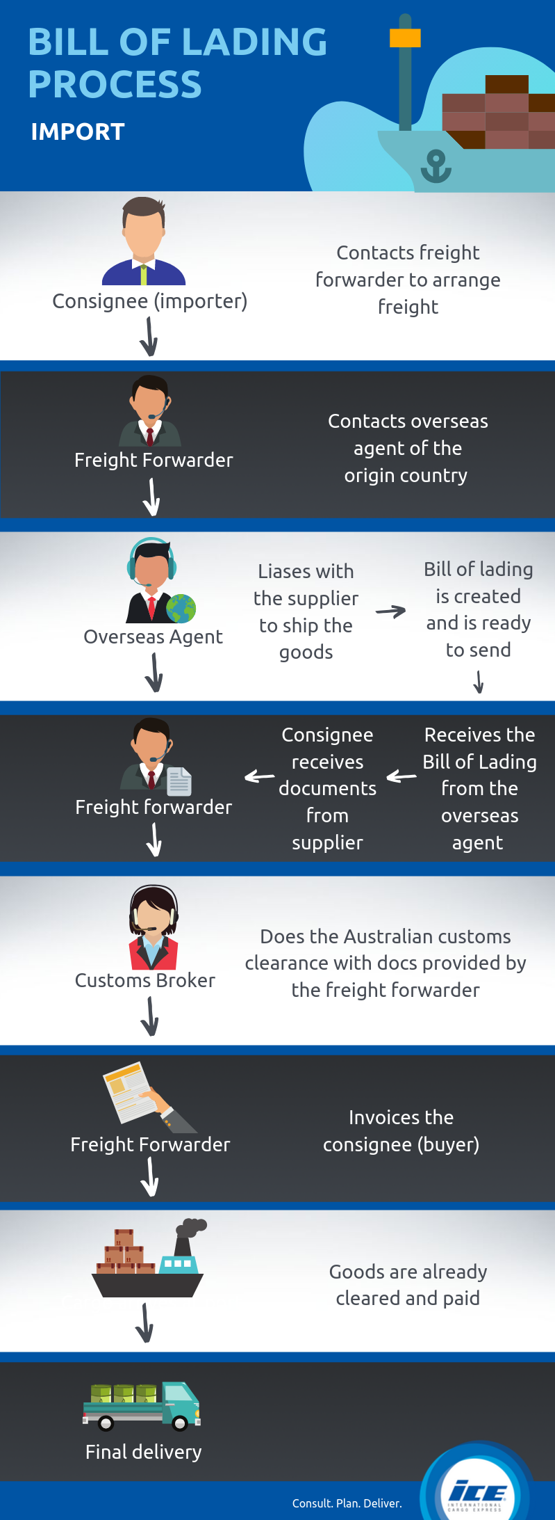 Bill of lading process for import chart(2)