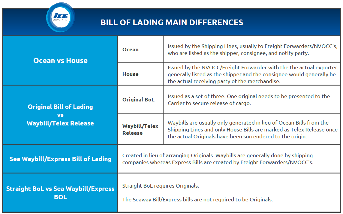 BoL Differences Chart