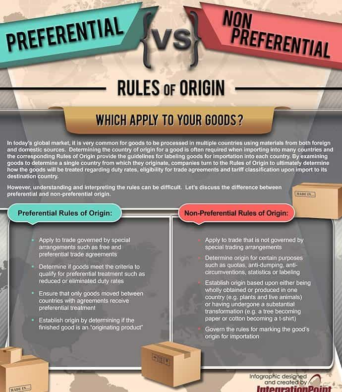 Certificate of origin (COO) Preferencial vs Non-Preferencial Infographic