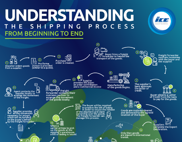 How The Shipping Process Works  Step