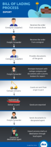 Infographic Bill of Lading Import Process
