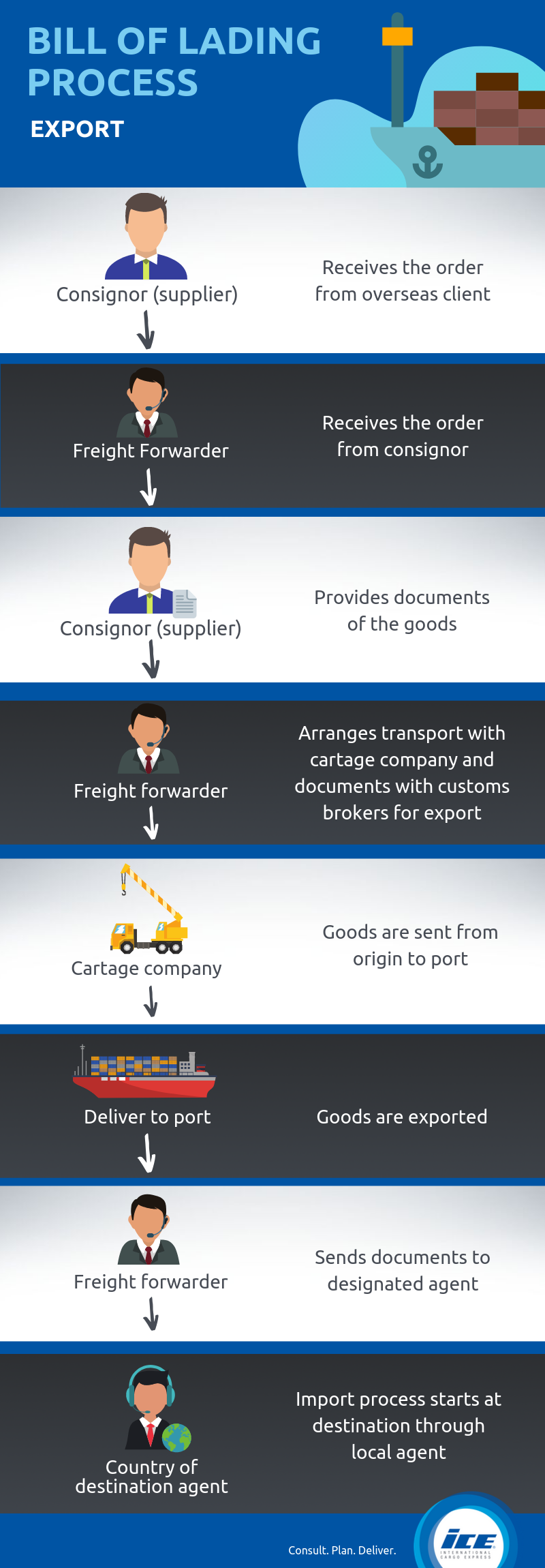 Infographic Bill of Lading export Process