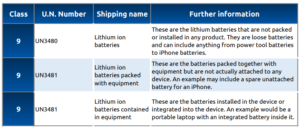 https://www.icecargo.com.au/wp-content/uploads/Lithium-battery-classification.png