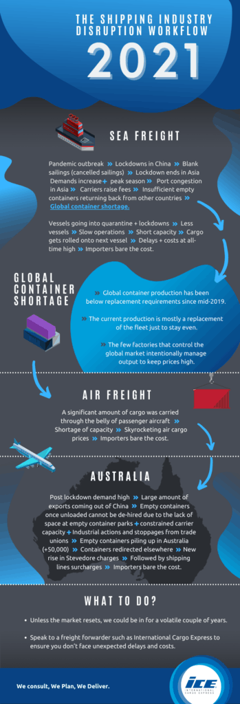 The Shipping Industry Chaos 2021 Infographic