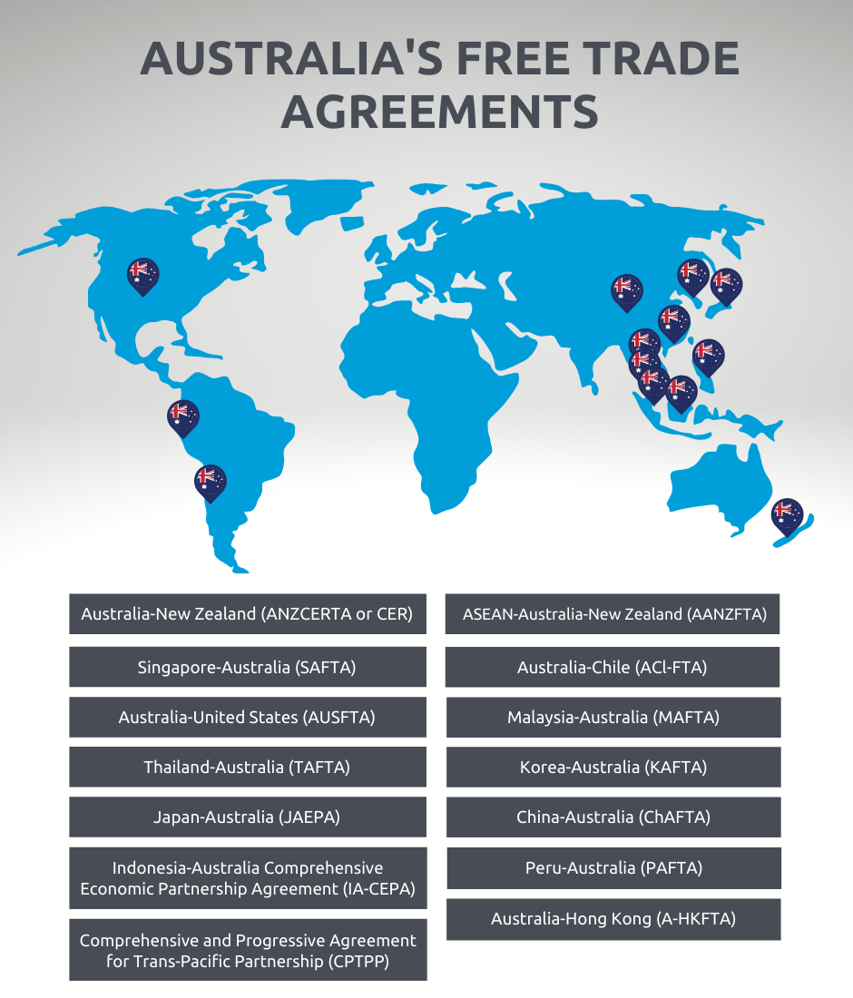 australia free trade agreements chart 2020