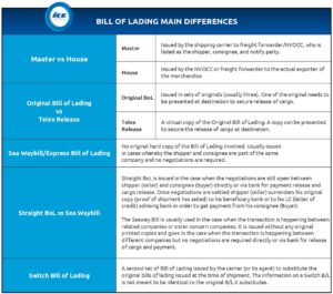 bill of lading main differences chart