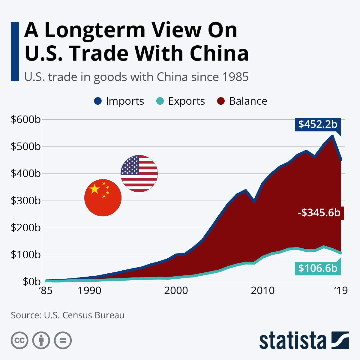 chart view on US trade with China 2019