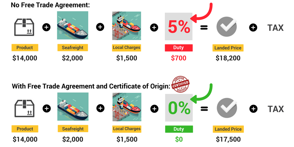 duties with and without certificate of origin chart