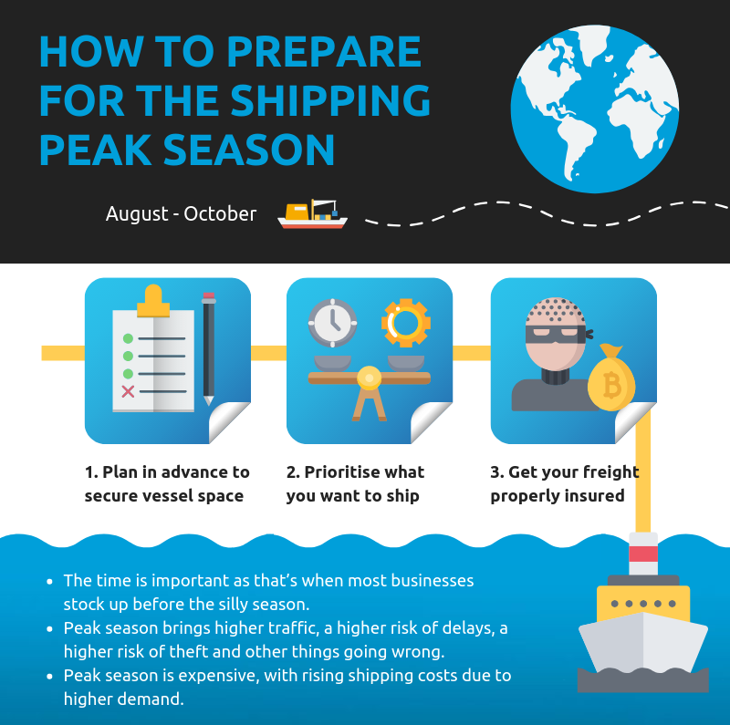 how to prepare for the shipping peak season chart