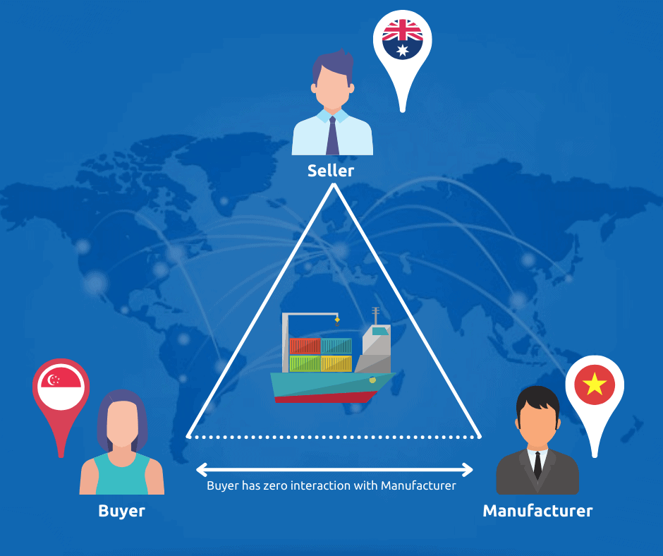infographic visually representing the triangle trade