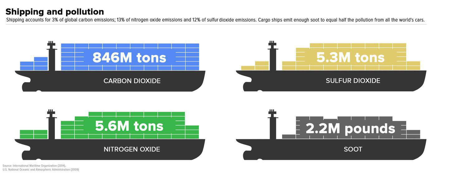 shipping and pollution infographic carbon footprint