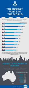 the busiest ports in the world infographic